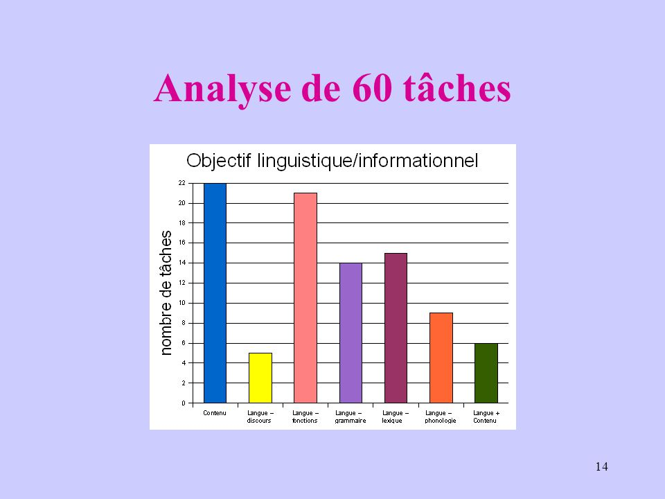 Analyse de 60 tâches