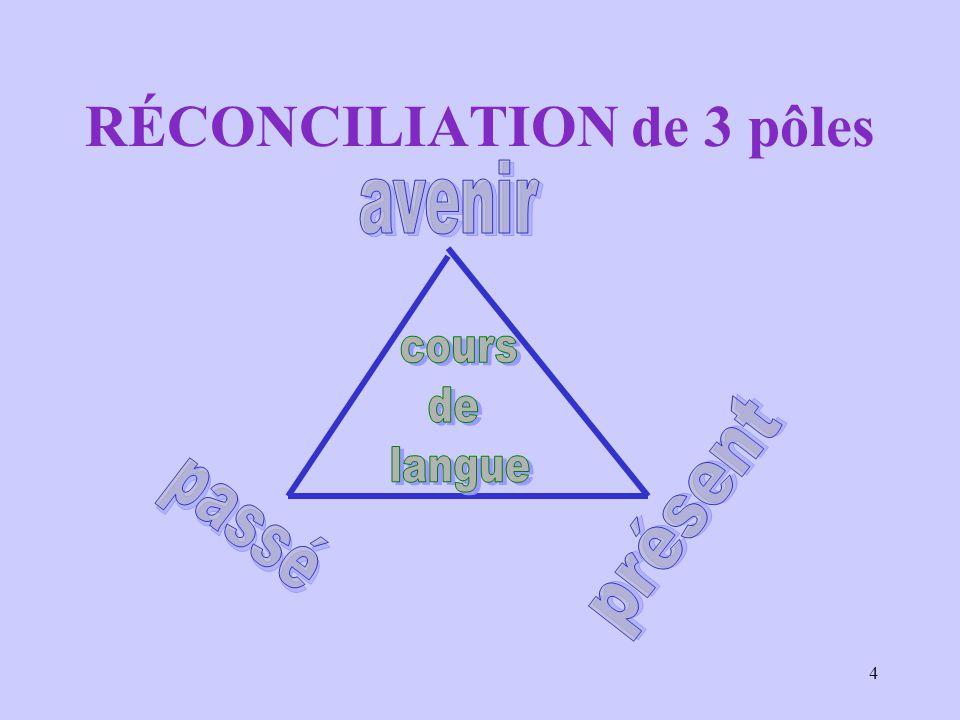 RÉCONCILIATION de 3 pôles