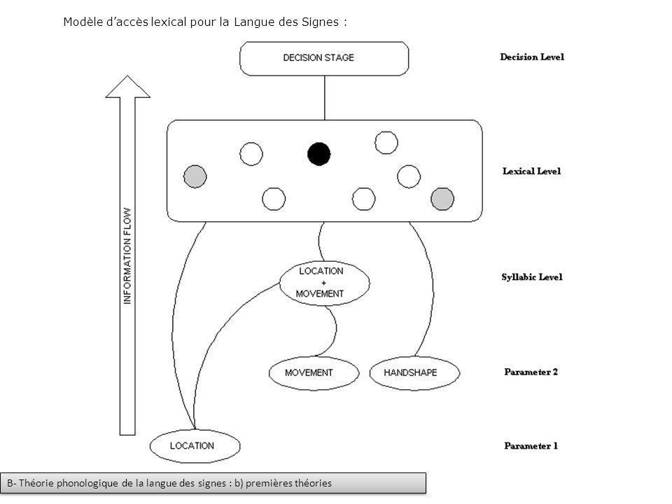 Modèle d'accès lexical pour la Langue des Signes :