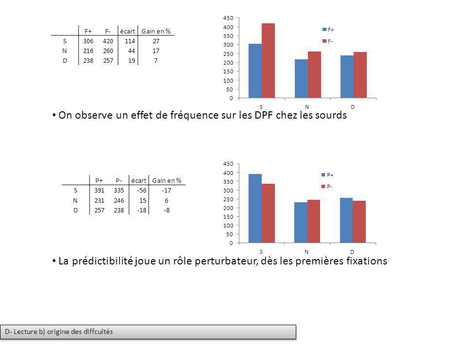 On observe un effet de fréquence sur les DPF chez les sourds