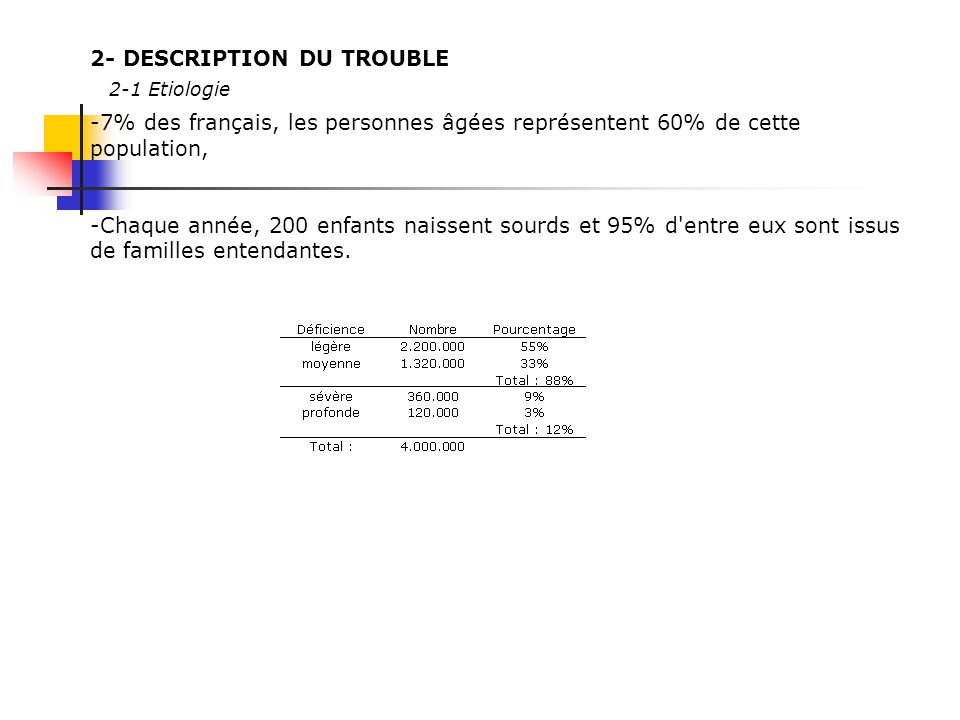 2- DESCRIPTION DU TROUBLE