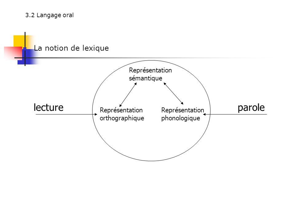lecture parole La notion de lexique Représentation sémantique