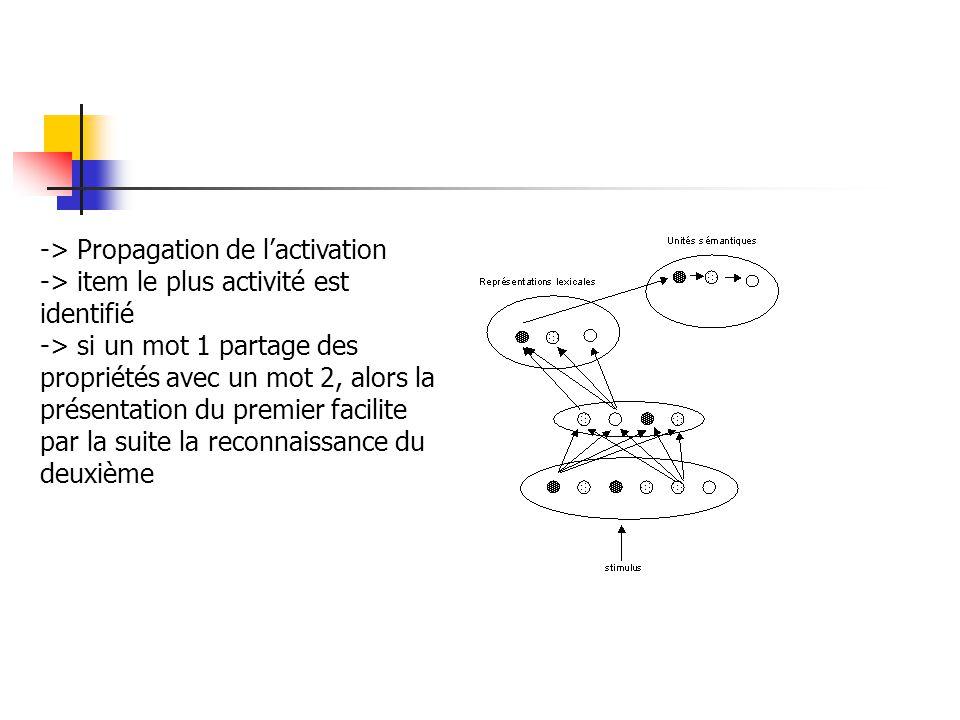 -> Propagation de l'activation