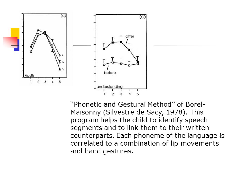 ''Phonetic and Gestural Method'' of Borel-Maisonny (Silvestre de Sacy, 1978).