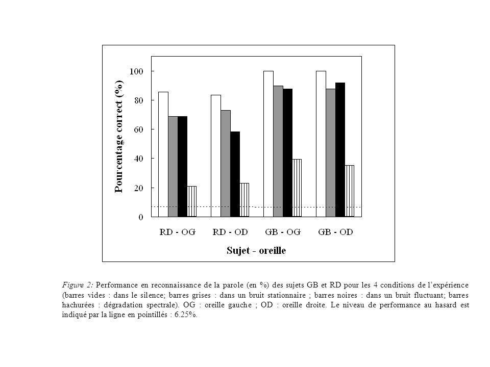Figure 2: Performance en reconnaissance de la parole (en %) des sujets GB et RD pour les 4 conditions de l'expérience (barres vides : dans le silence; barres grises : dans un bruit stationnaire ; barres noires : dans un bruit fluctuant; barres hachurées : dégradation spectrale).