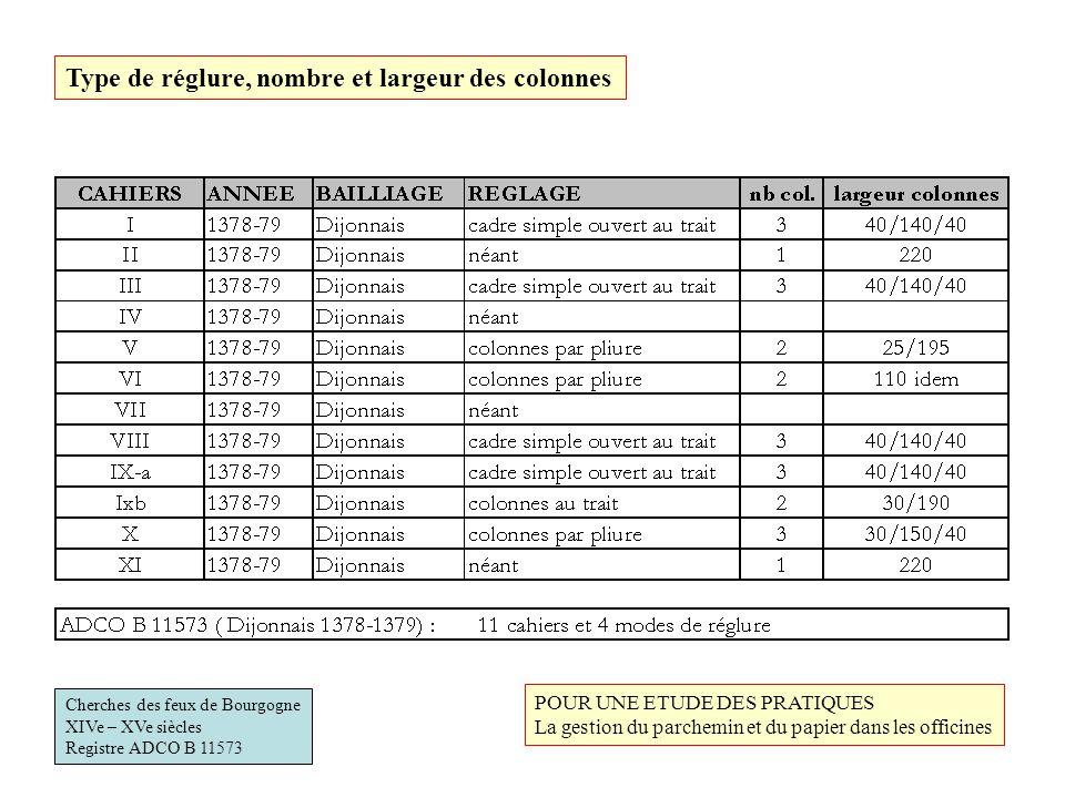 Type de réglure, nombre et largeur des colonnes