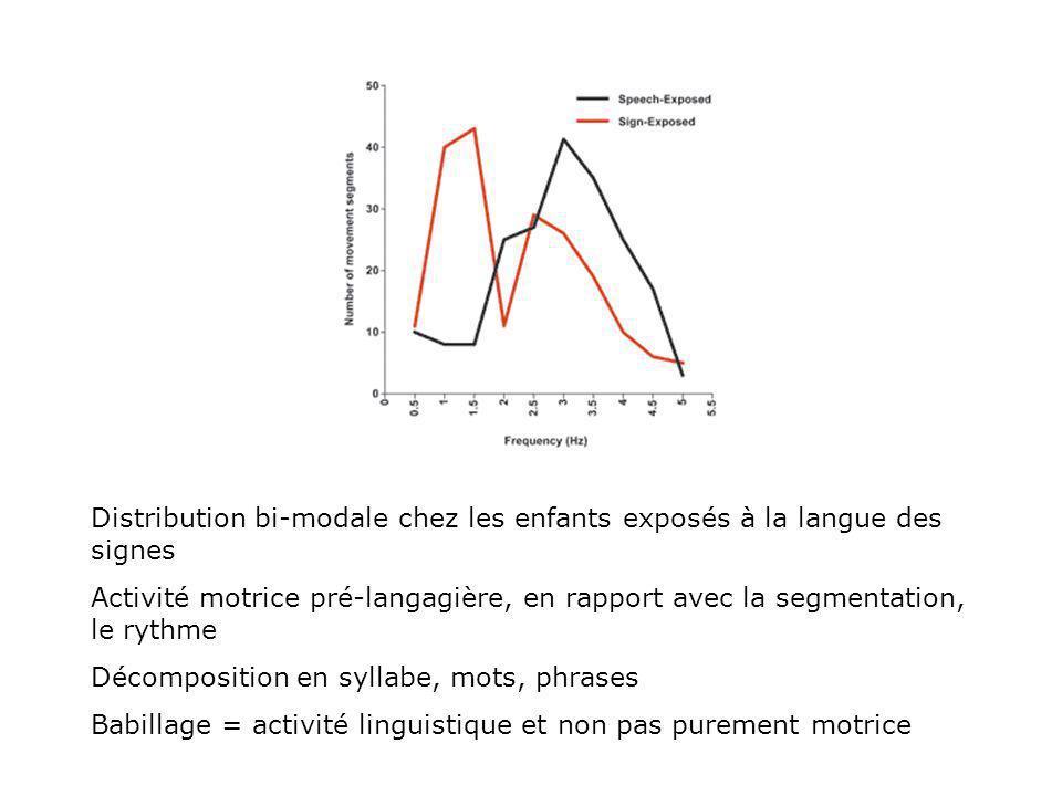 Distribution bi-modale chez les enfants exposés à la langue des signes