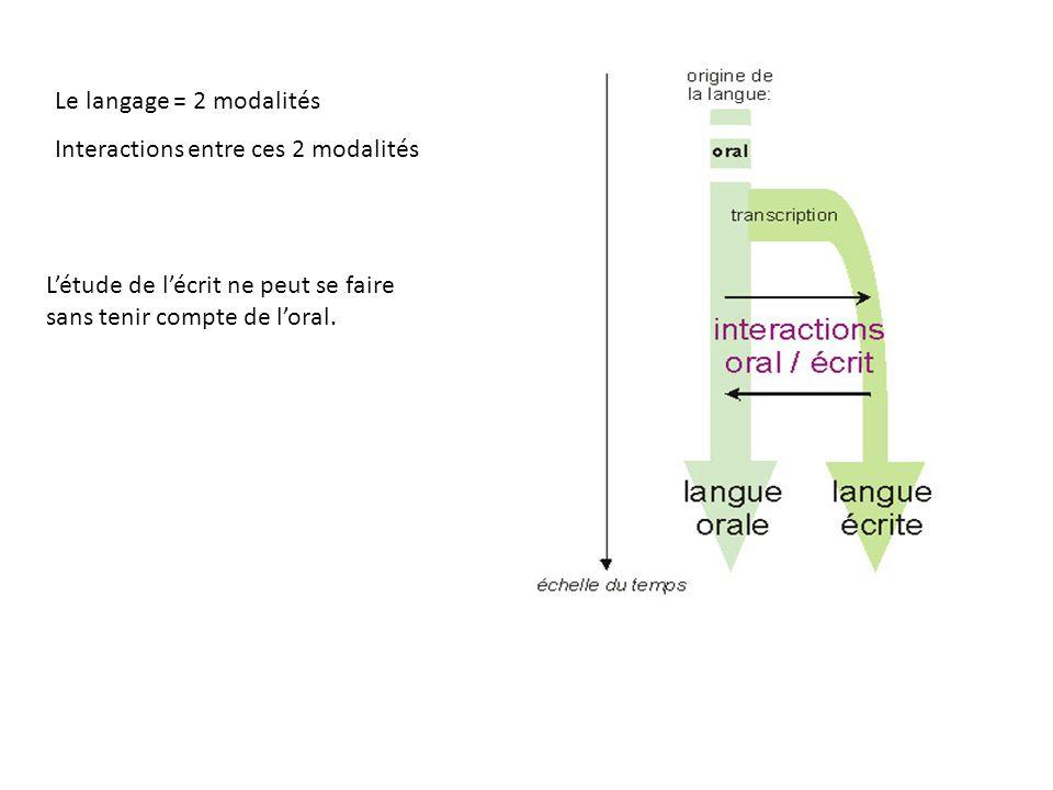 Le langage = 2 modalités Interactions entre ces 2 modalités.