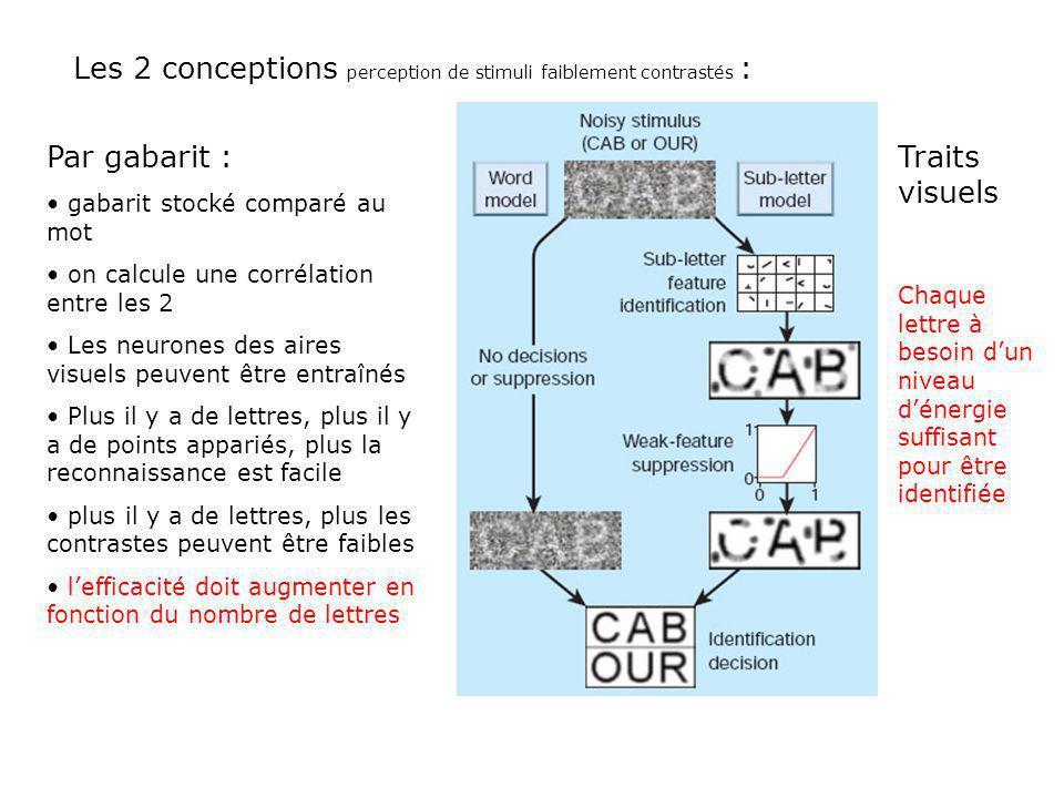 Les 2 conceptions perception de stimuli faiblement contrastés :