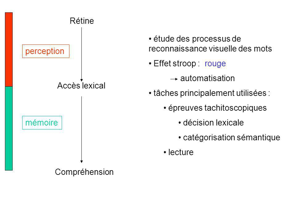 Rétine étude des processus de reconnaissance visuelle des mots. Effet stroop : rouge. automatisation.