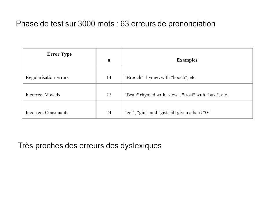 Phase de test sur 3000 mots : 63 erreurs de prononciation