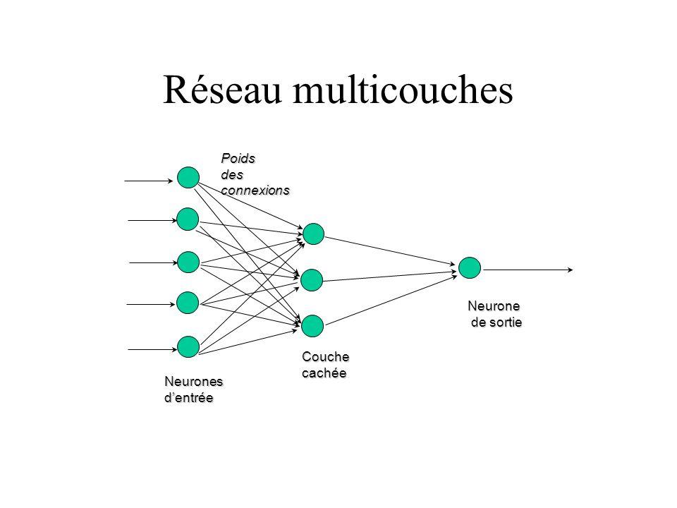 Réseau multicouches Poids des connexions Neurone de sortie Couche