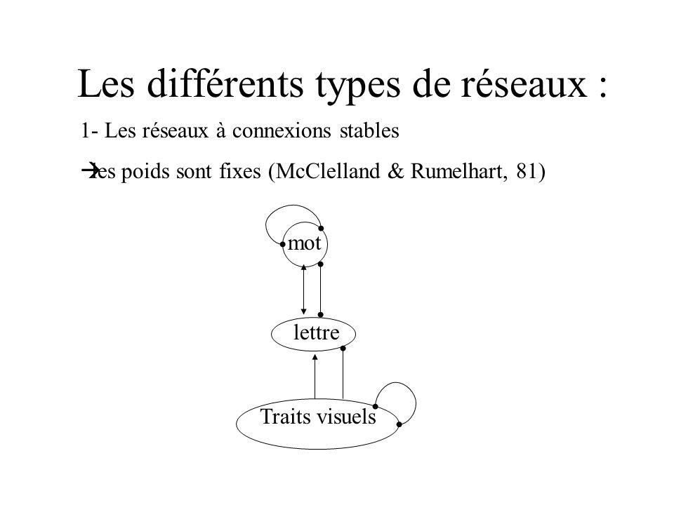 Les différents types de réseaux :