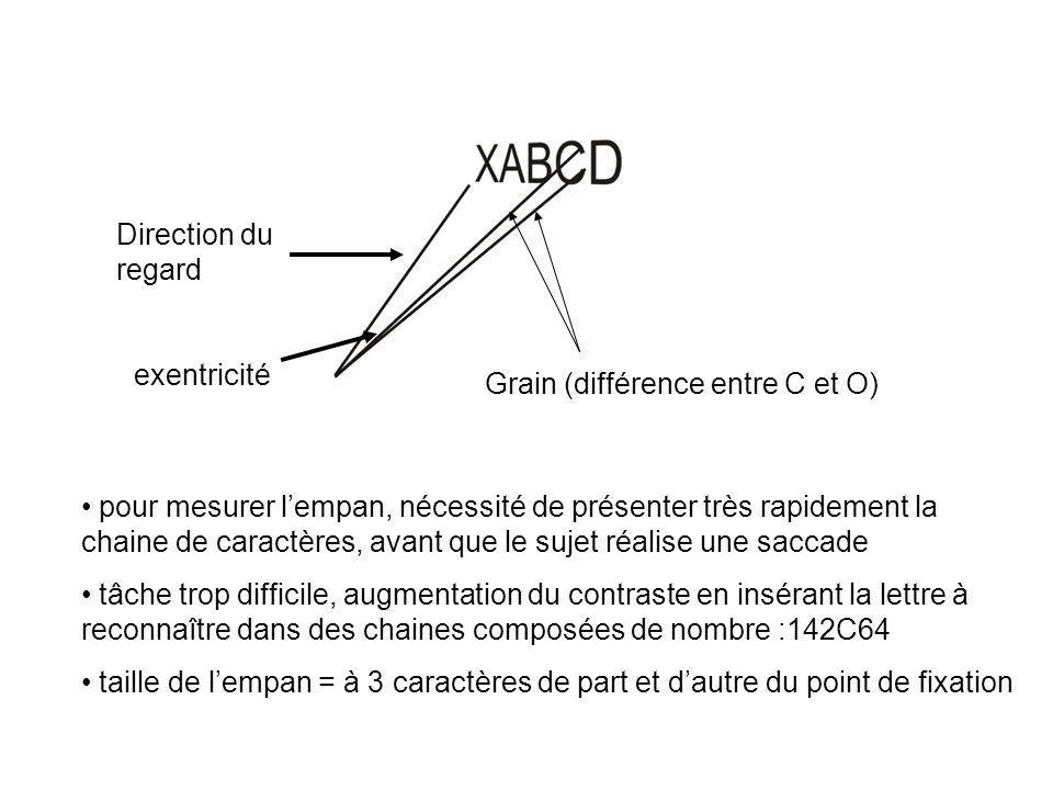 Direction du regard exentricité. Grain (différence entre C et O)