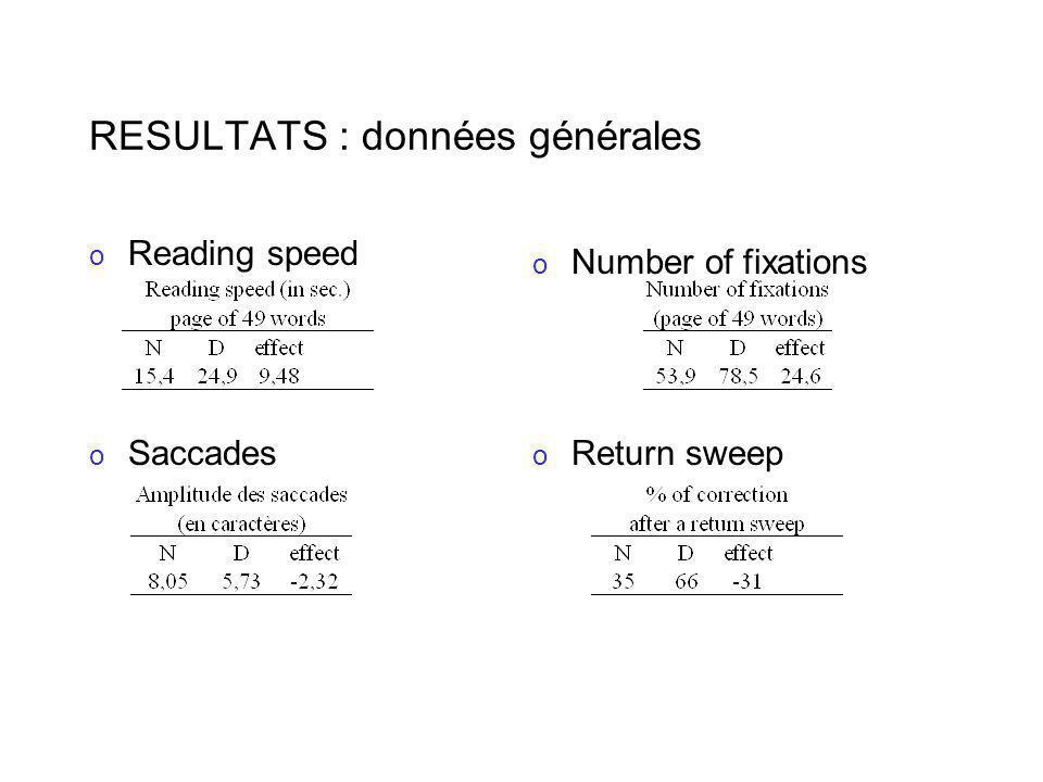 RESULTATS : données générales