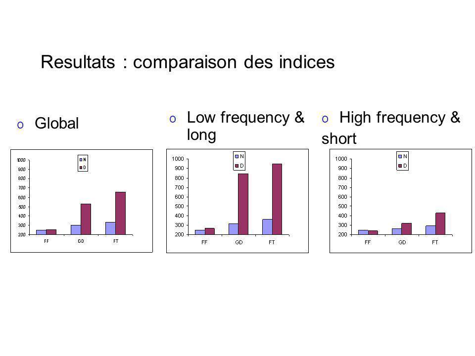 Resultats : comparaison des indices