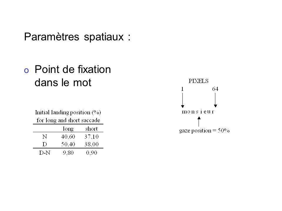 Paramètres spatiaux : Point de fixation dans le mot