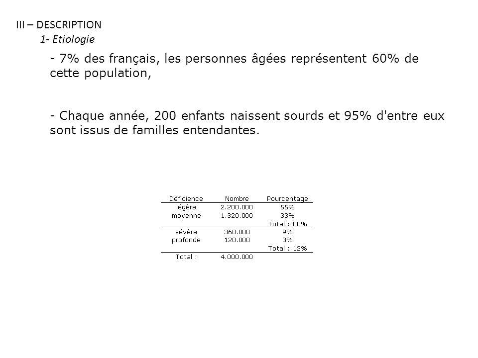 III – DESCRIPTION 1- Etiologie. 7% des français, les personnes âgées représentent 60% de cette population,