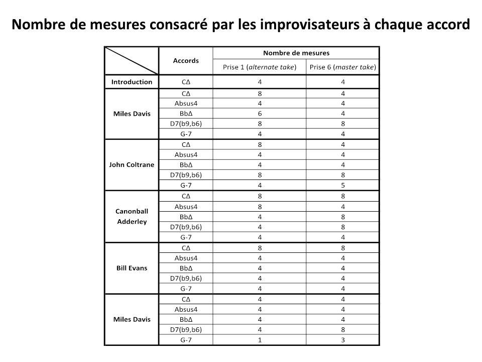 Nombre de mesures consacré par les improvisateurs à chaque accord