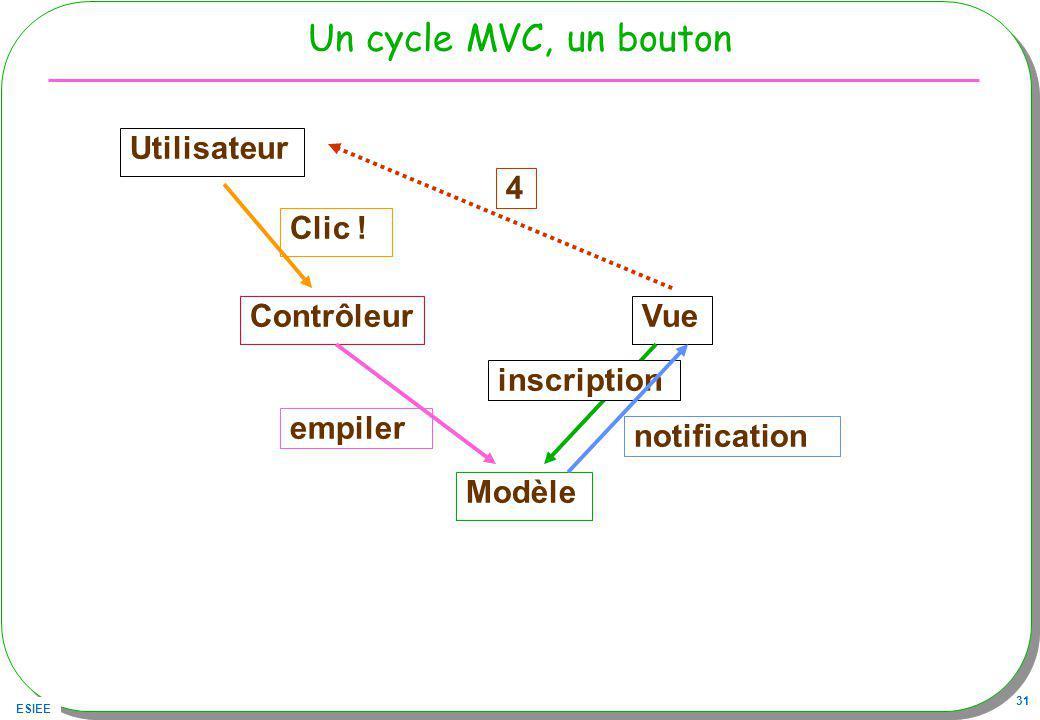 Un cycle MVC, un bouton Utilisateur 4 Clic ! Contrôleur Vue empiler