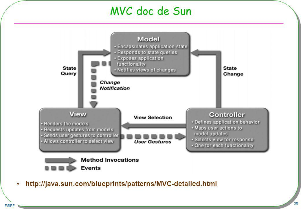 MVC doc de Sun http://java.sun.com/blueprints/patterns/MVC-detailed.html