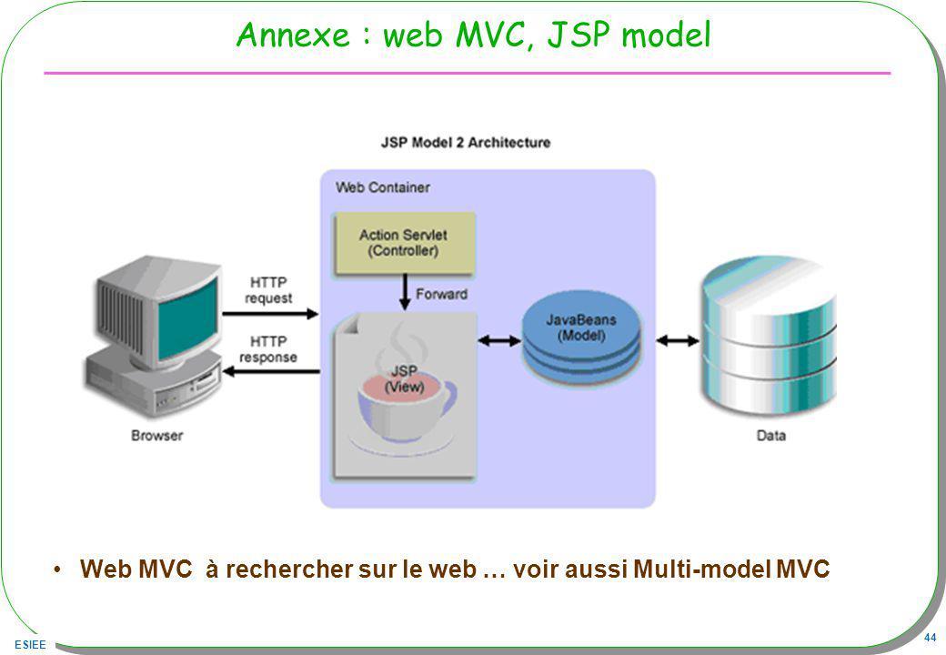 Annexe : web MVC, JSP model