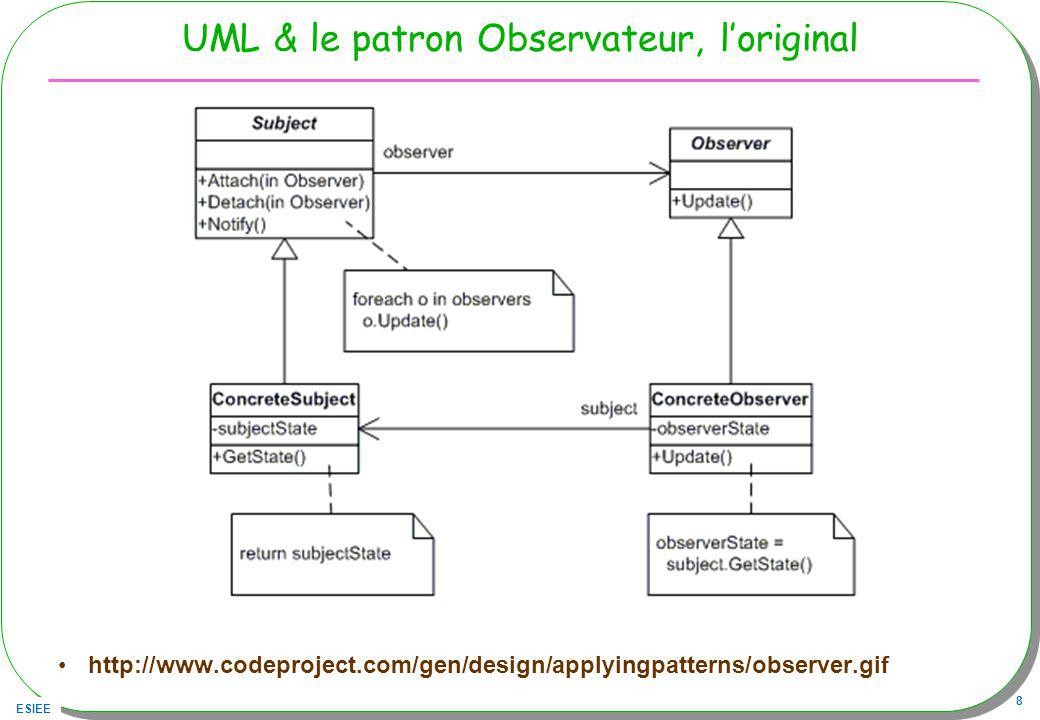 UML & le patron Observateur, l'original