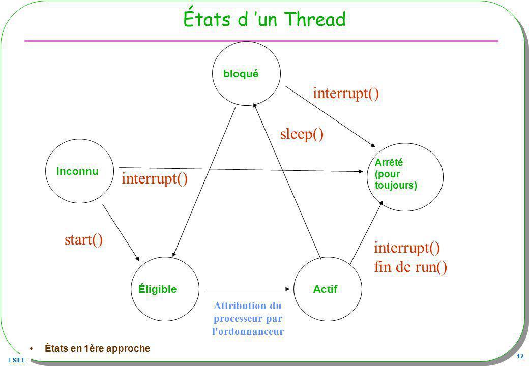 États d 'un Thread interrupt() sleep() interrupt() start() interrupt()