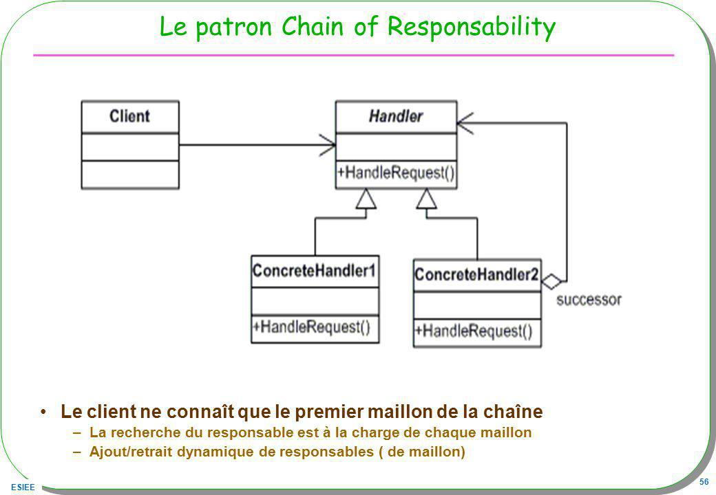 Le patron Chain of Responsability