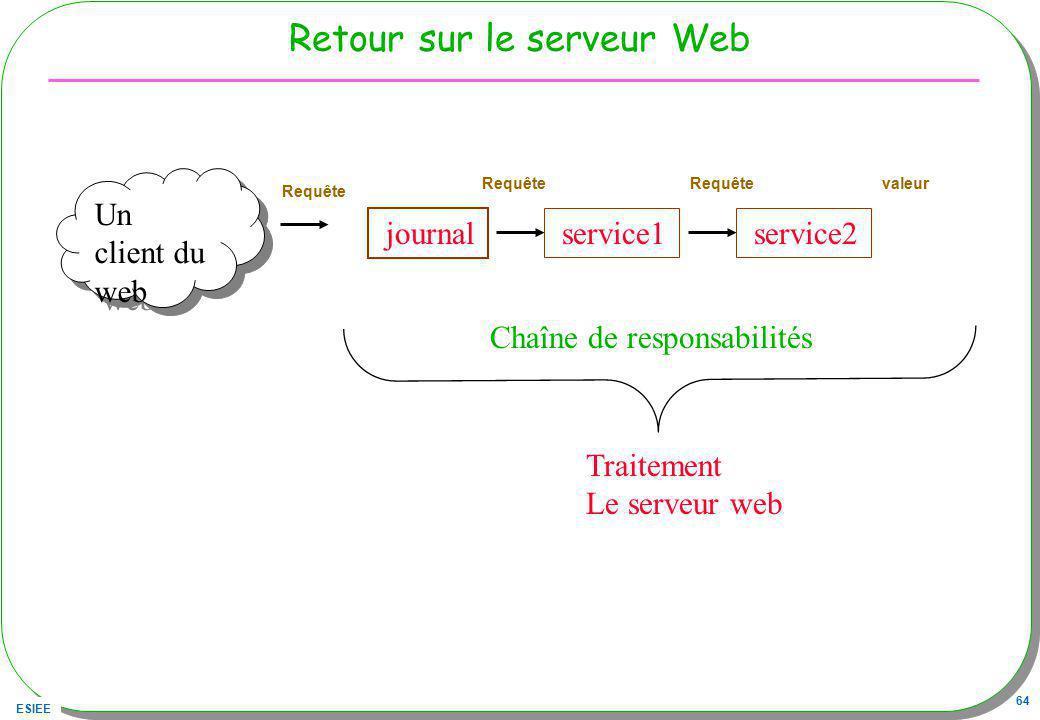 Retour sur le serveur Web