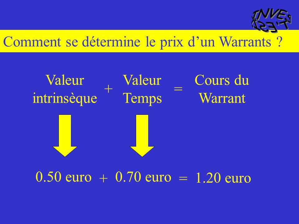 INVEST ESI. Comment se détermine le prix d'un Warrants Valeur intrinsèque. Valeur Temps. Cours du Warrant.