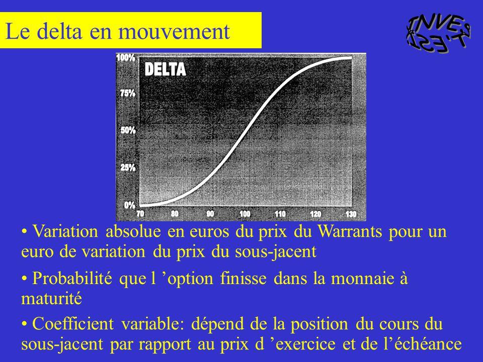 Le delta en mouvement INVEST ESI.