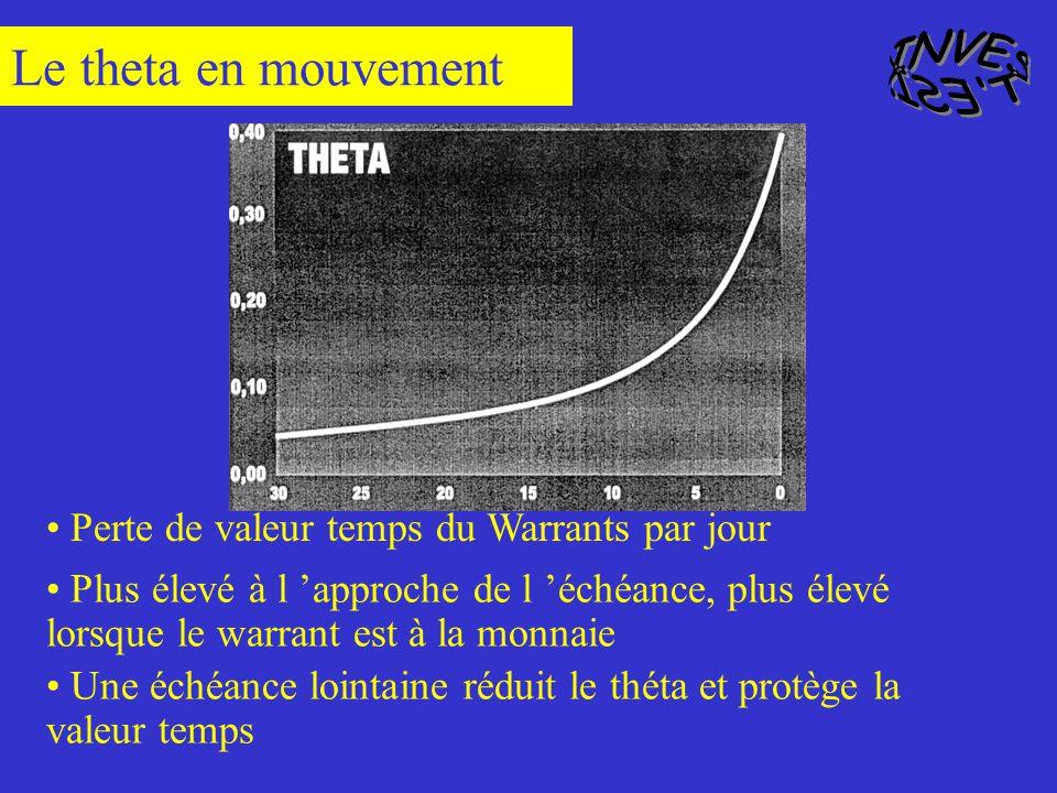 Le theta en mouvement INVEST ESI.