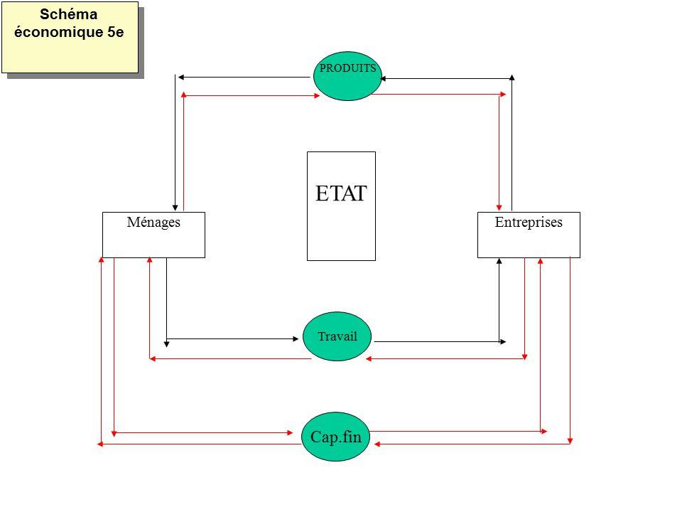 Schéma économique 5e PRODUITS ETAT Ménages Entreprises Travail Cap.fin