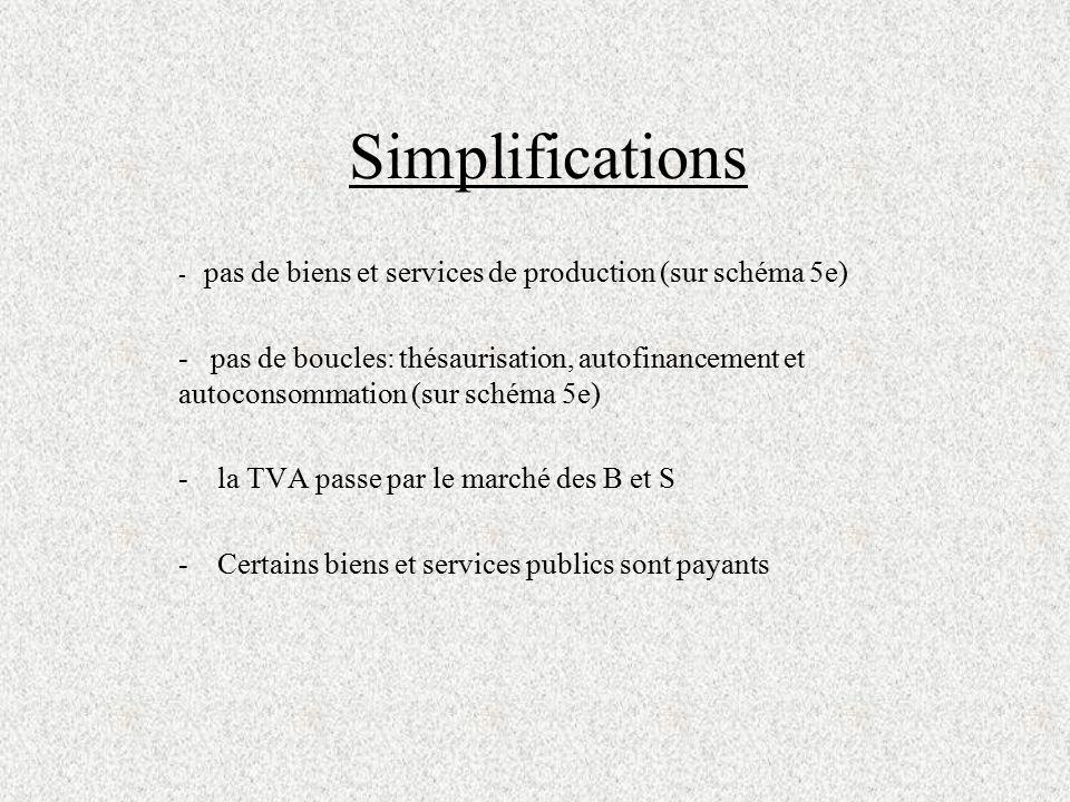 Simplifications - pas de biens et services de production (sur schéma 5e)