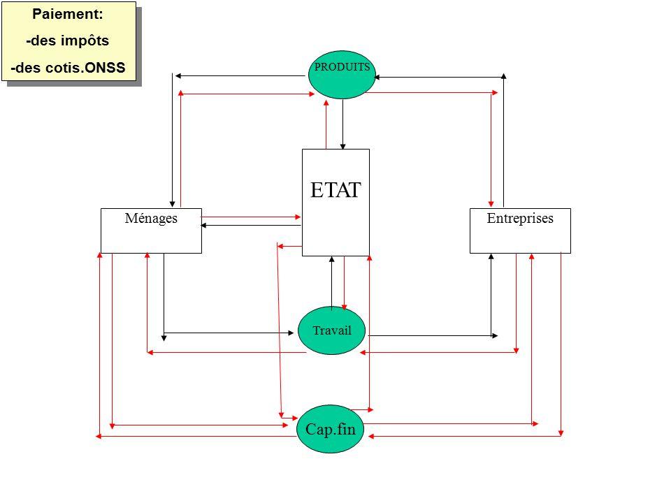 ETAT Cap.fin Paiement: -des impôts -des cotis.ONSS Ménages Entreprises