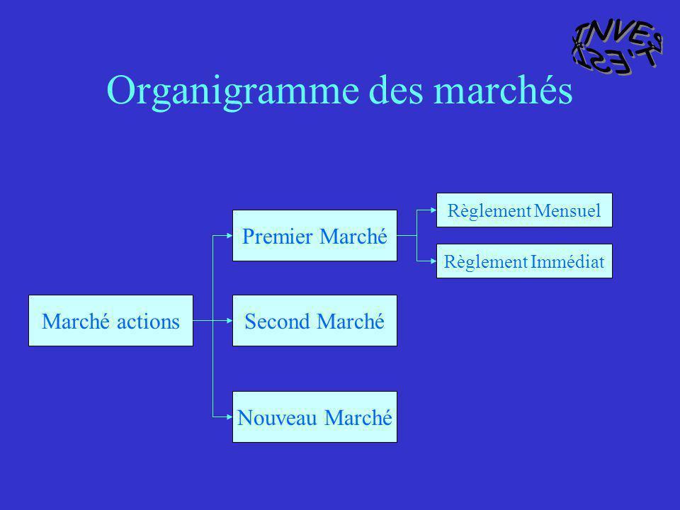 Organigramme des marchés