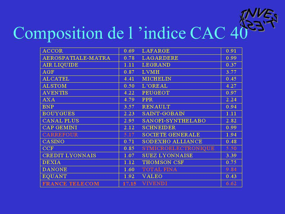 Composition de l 'indice CAC 40