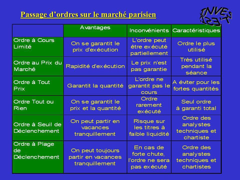INVEST ESI. Passage d'ordres sur le marché parisien