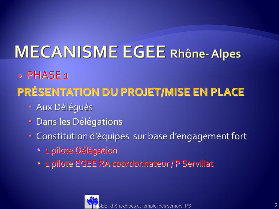 MECANISME EGEE Rhône- Alpes