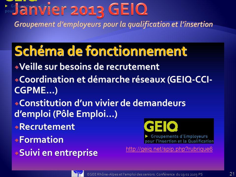 Janvier 2013 GEIQ Schéma de fonctionnement