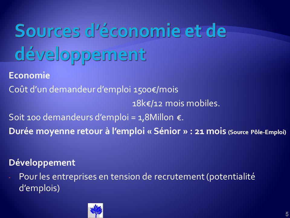 Sources d'économie et de développement