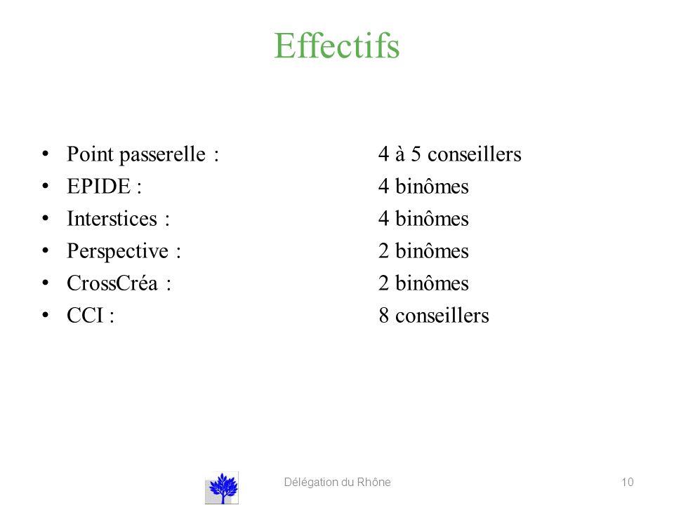 Effectifs Point passerelle : 4 à 5 conseillers EPIDE : 4 binômes