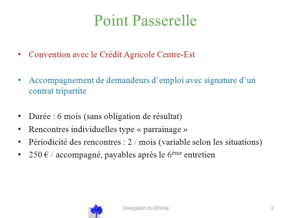 Point Passerelle Convention avec le Crédit Agricole Centre-Est