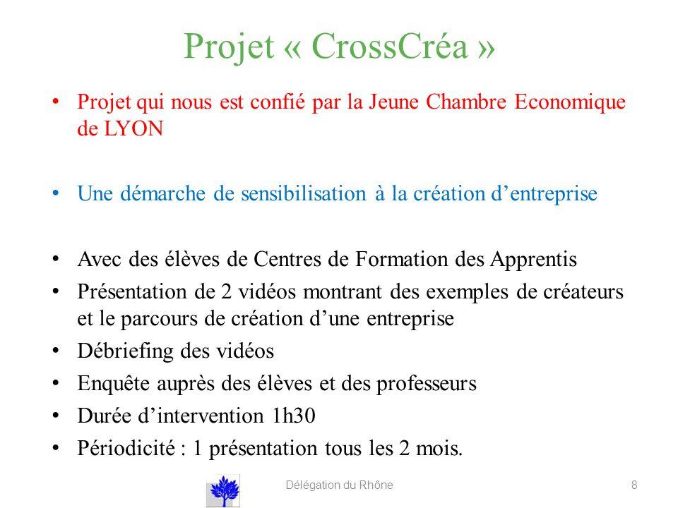 Projet « CrossCréa » Projet qui nous est confié par la Jeune Chambre Economique de LYON. Une démarche de sensibilisation à la création d'entreprise.