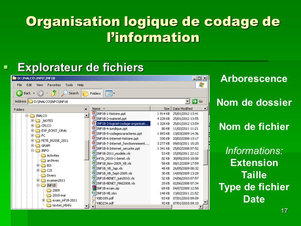 Organisation logique de codage de l'information