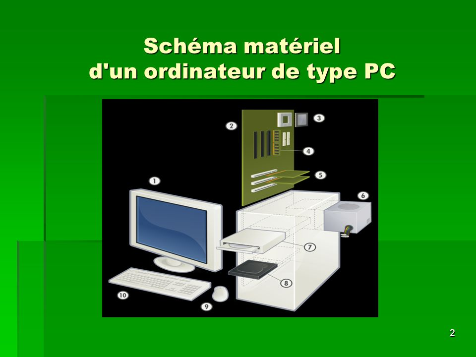 Schéma matériel d un ordinateur de type PC