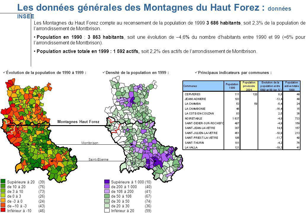Les données générales des Montagnes du Haut Forez : données INSEE