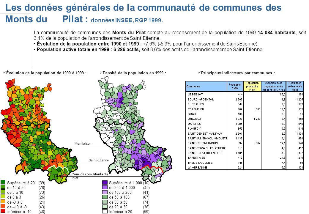 Les données générales de la communauté de communes des Monts du