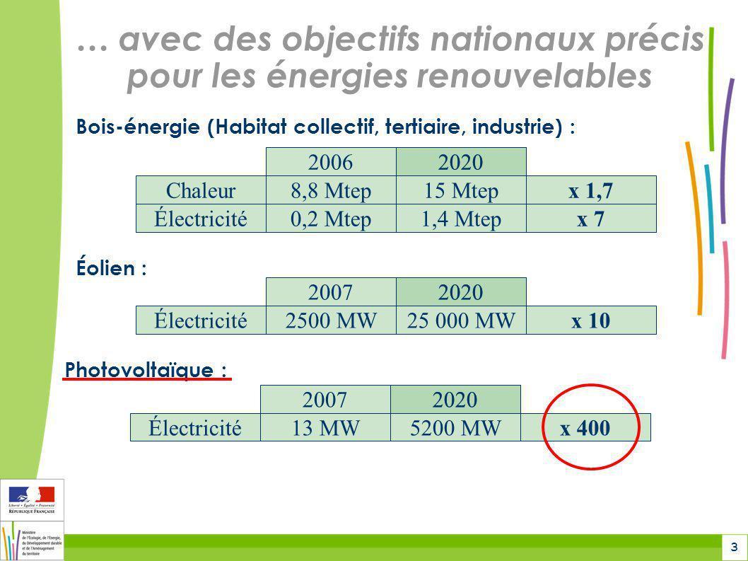… avec des objectifs nationaux précis pour les énergies renouvelables